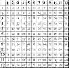 coloring patterns in the fact table multiplication chart printable print or download in fact table the coloring patterns