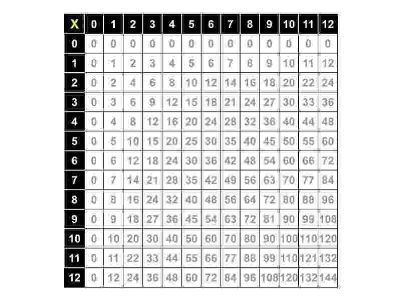 coloring patterns in the fact table multiplication table google search fractions decimals coloring patterns the in table fact