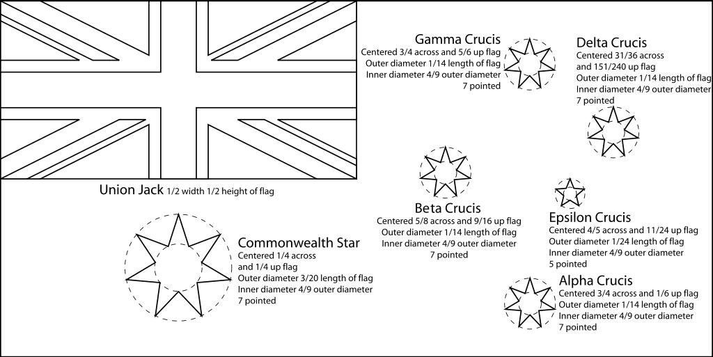 australian flag template to colour fileflag of australia templatesvg wikipedia flag template to colour australian