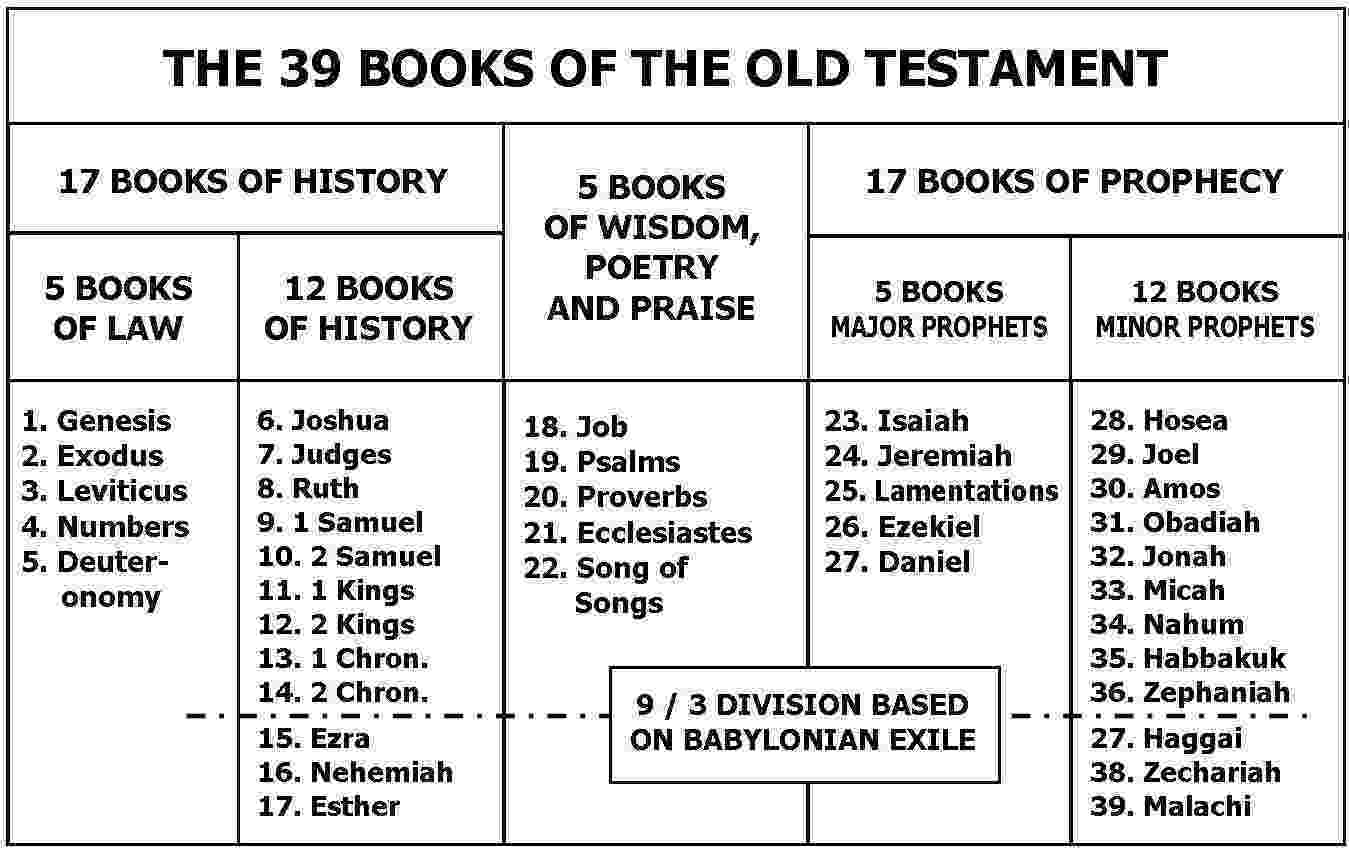 the bible coloring book pictures from the old and new testaments the holy bible audio book old new testaments mp3 dvd ebay new pictures book and bible from coloring old testaments the the